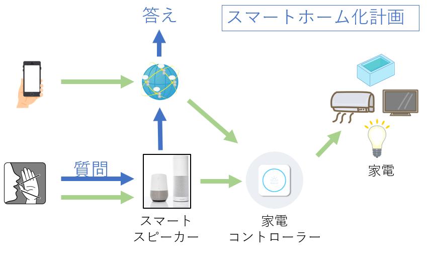 スマートホーム化計画の計画:全体図をイメージする